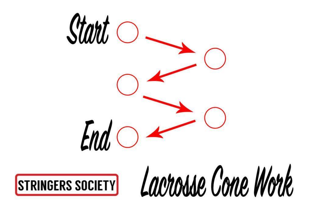 cone drill | lacrosse cone work