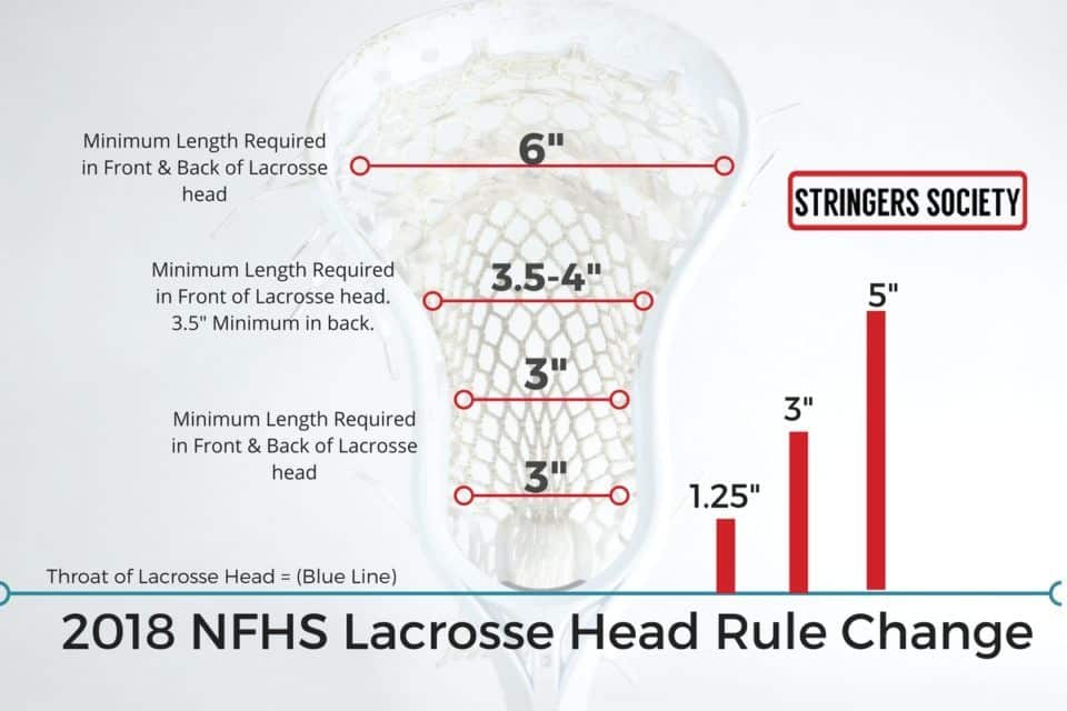 lacrosse head rules update